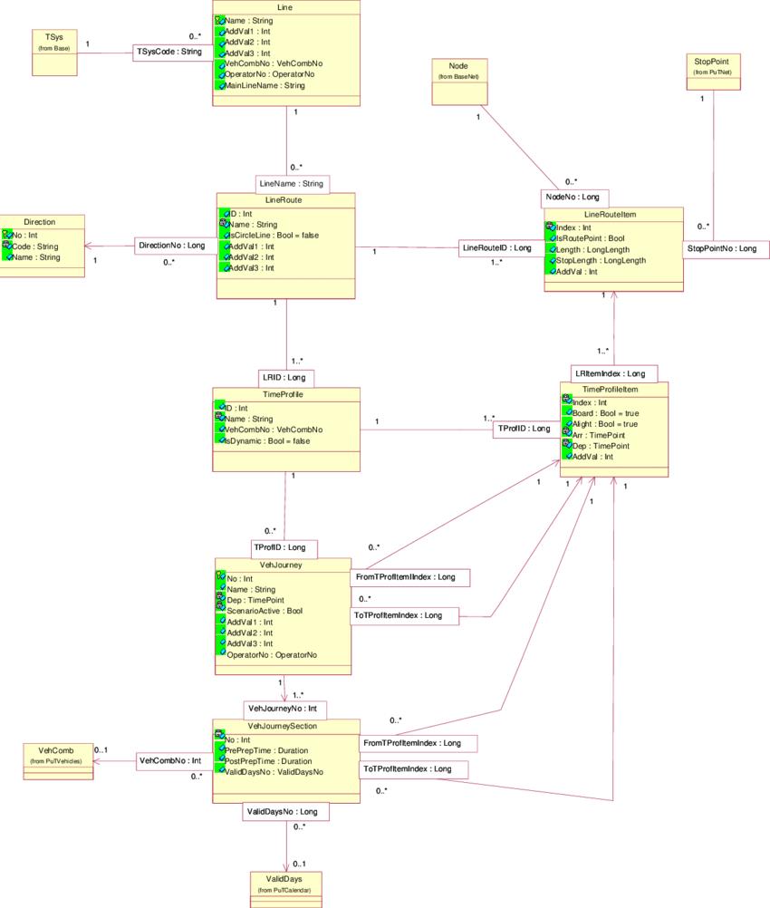 Er Diagram For The Data Model Describing A Public Transport within Er Diagram Vs Data Model