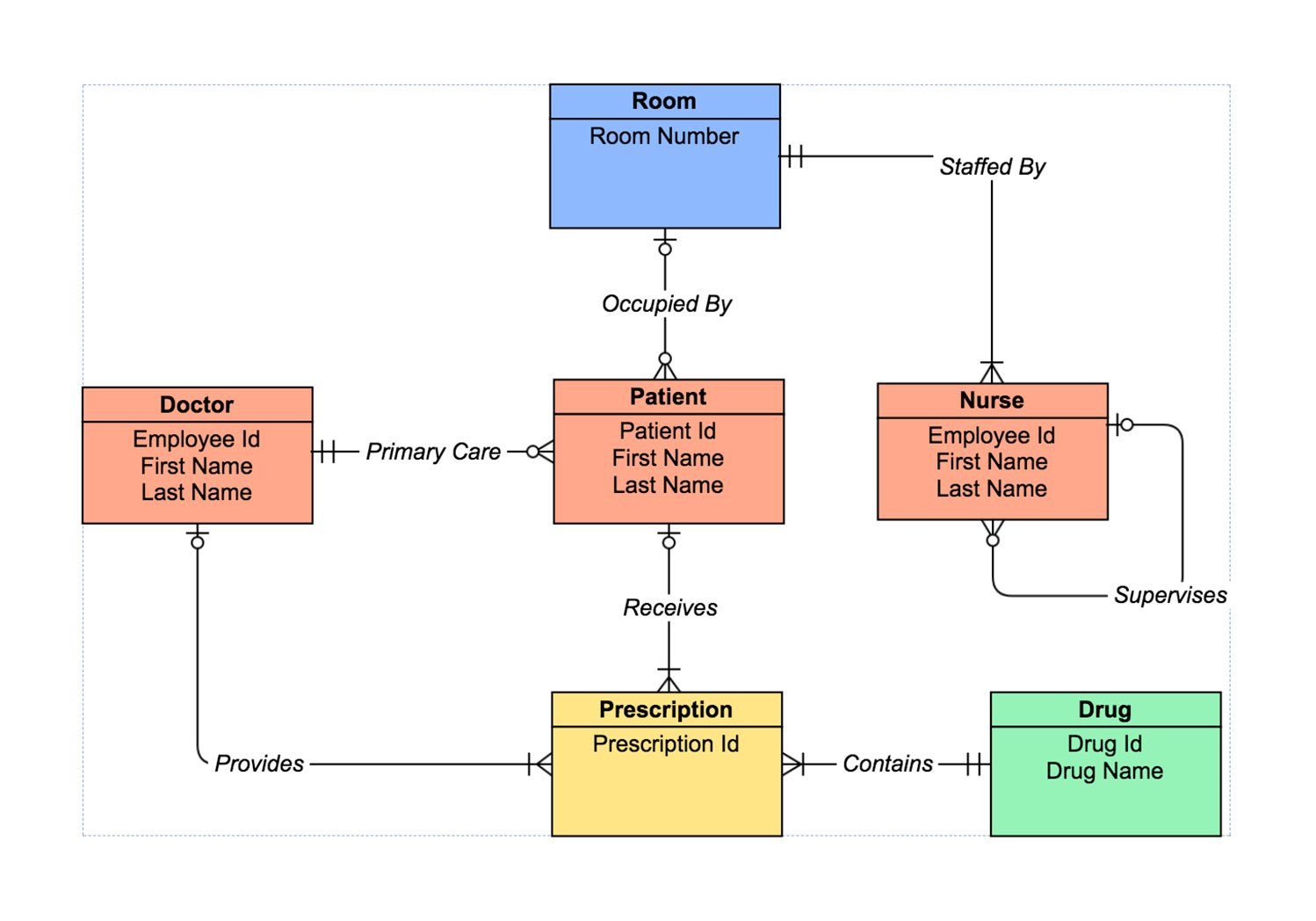 Er Diagram Tool | Draw Er Diagrams Online | Gliffy within Entity Relationship Diagram Example With Explanation