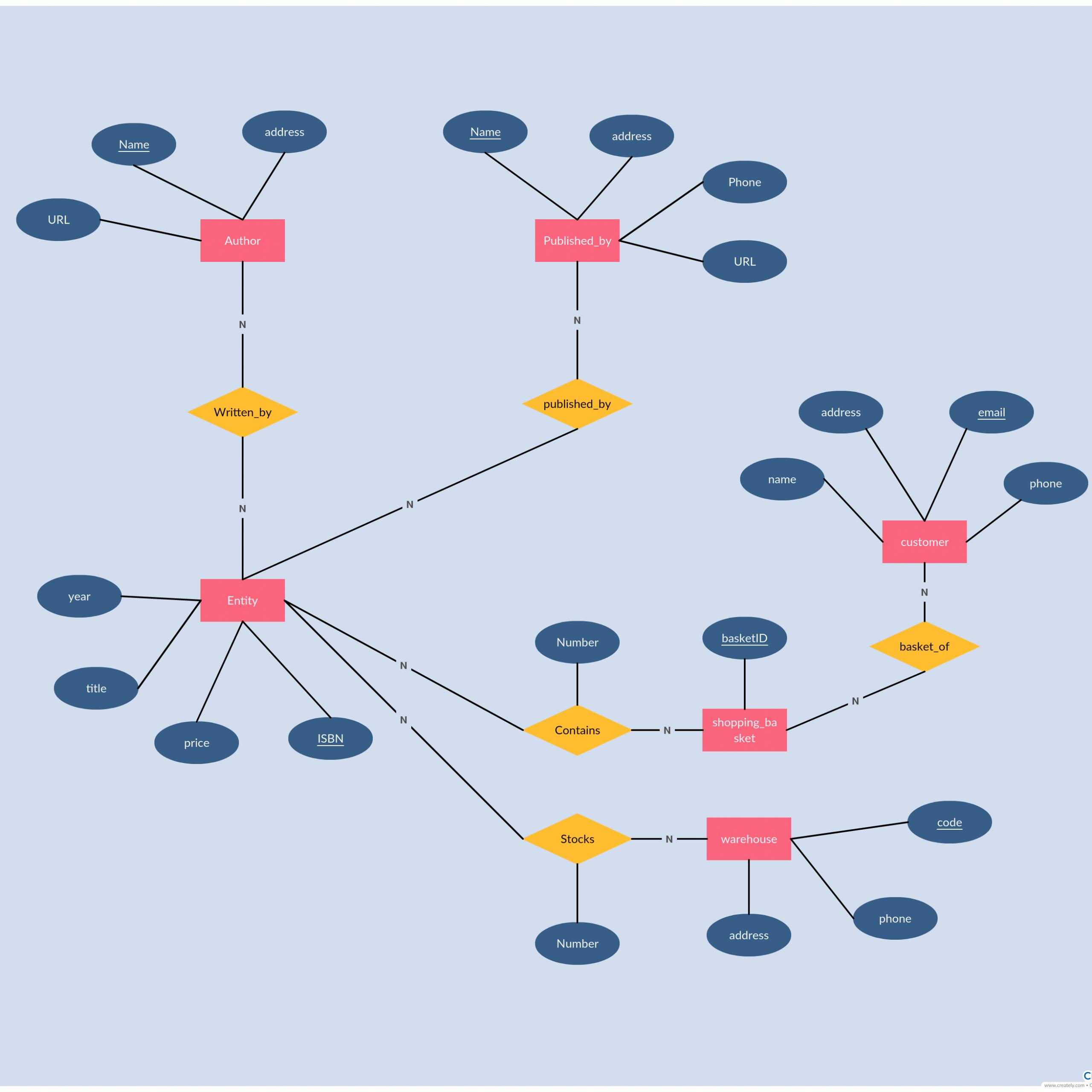 Er Diagram Tutorial | Diagram, Relationship, Templates for Draw A Er Diagram Online