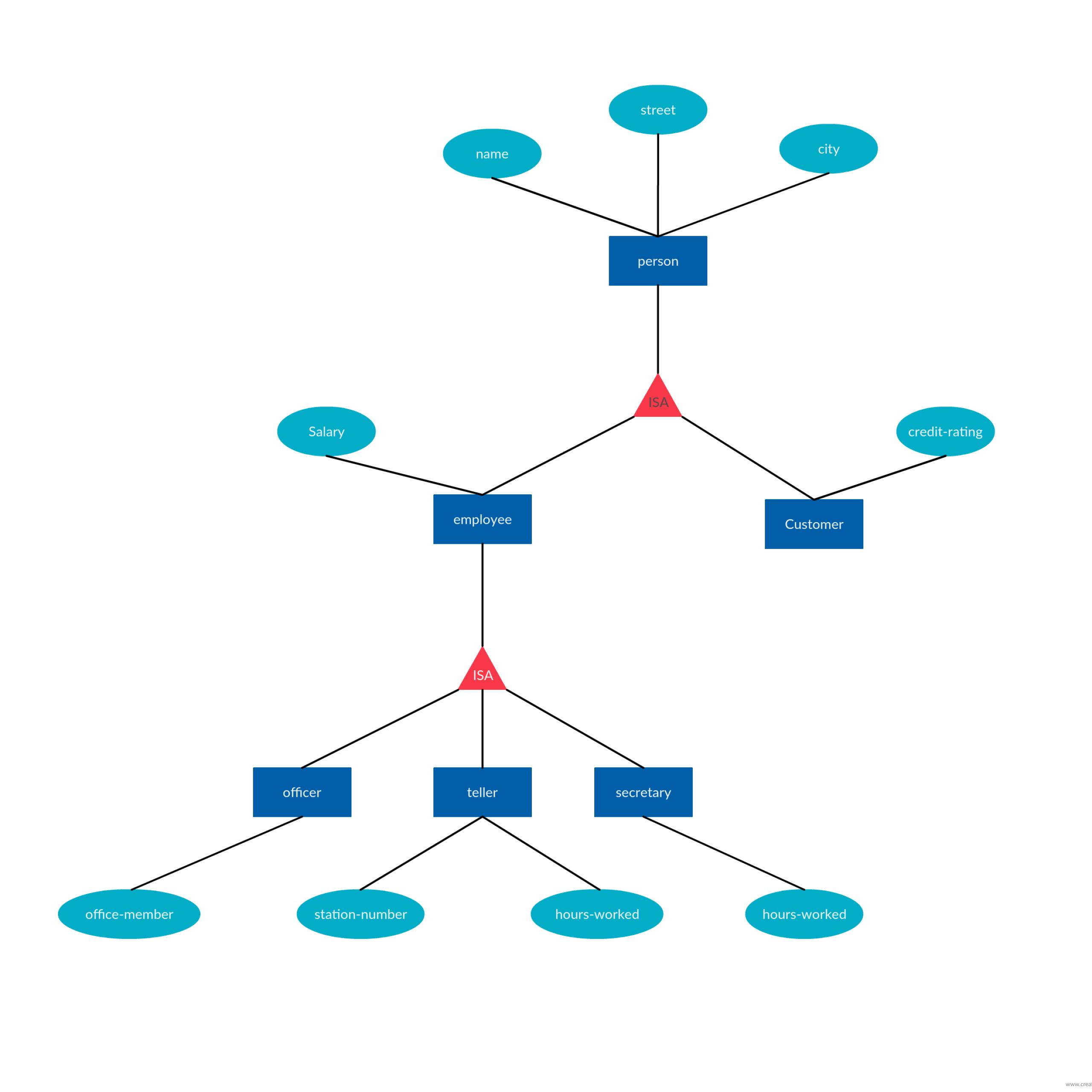 Er Diagram Tutorial | Diagram, Relationship, Templates within Er Diagram Isa Relationship