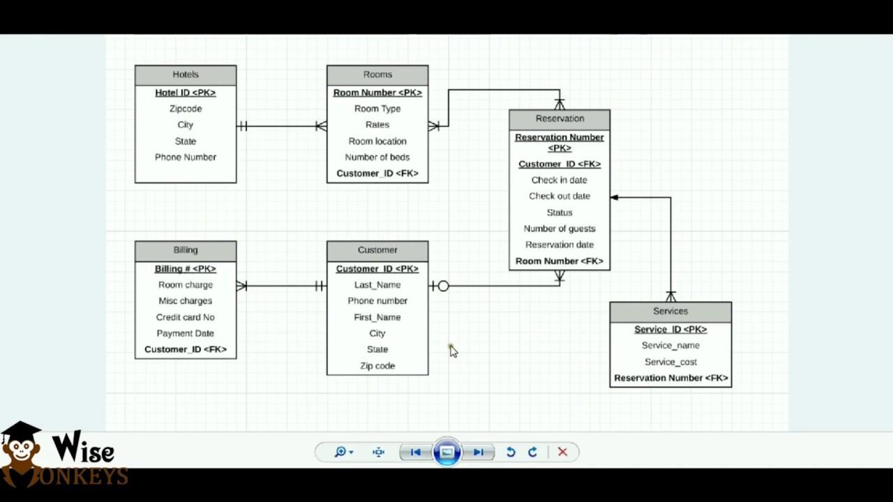Er Diagram Using Starm Uml | Bscit Practicals within Er Diagram Uml