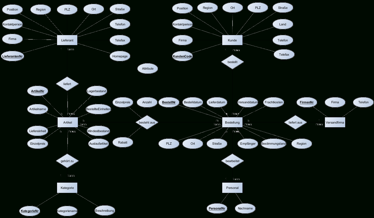 Er-Diagramm Nordwind-Datenbank for Datenbank Diagramm