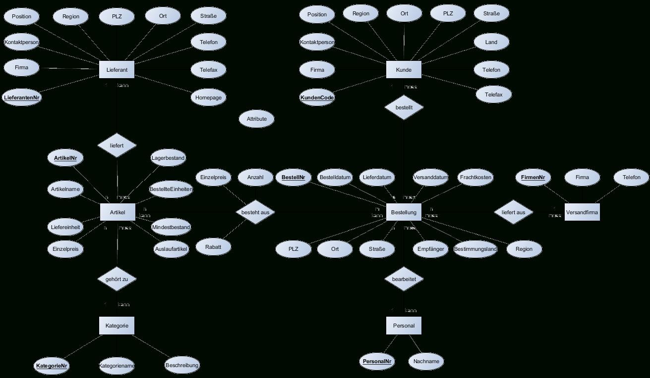 Er-Diagramm Nordwind-Datenbank in Er Diagramm