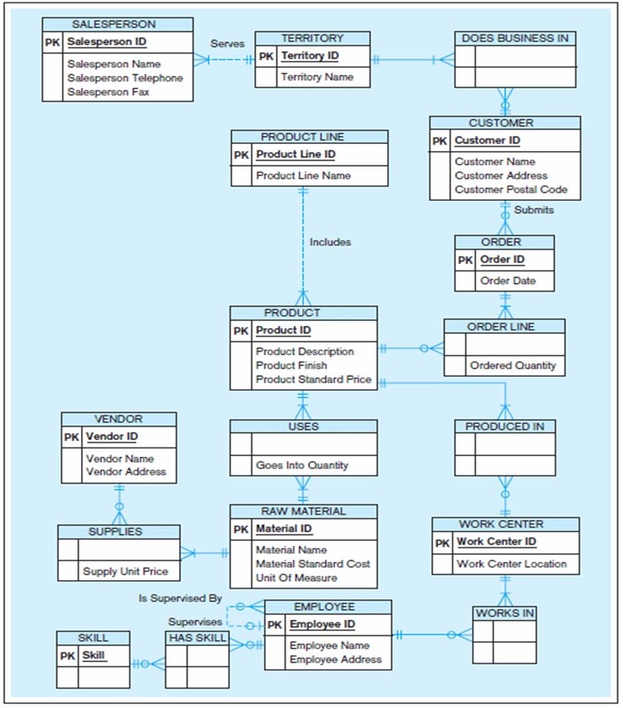 Er Diagrams And Databases – Moltomonaco inside 1 To Many Er Diagram