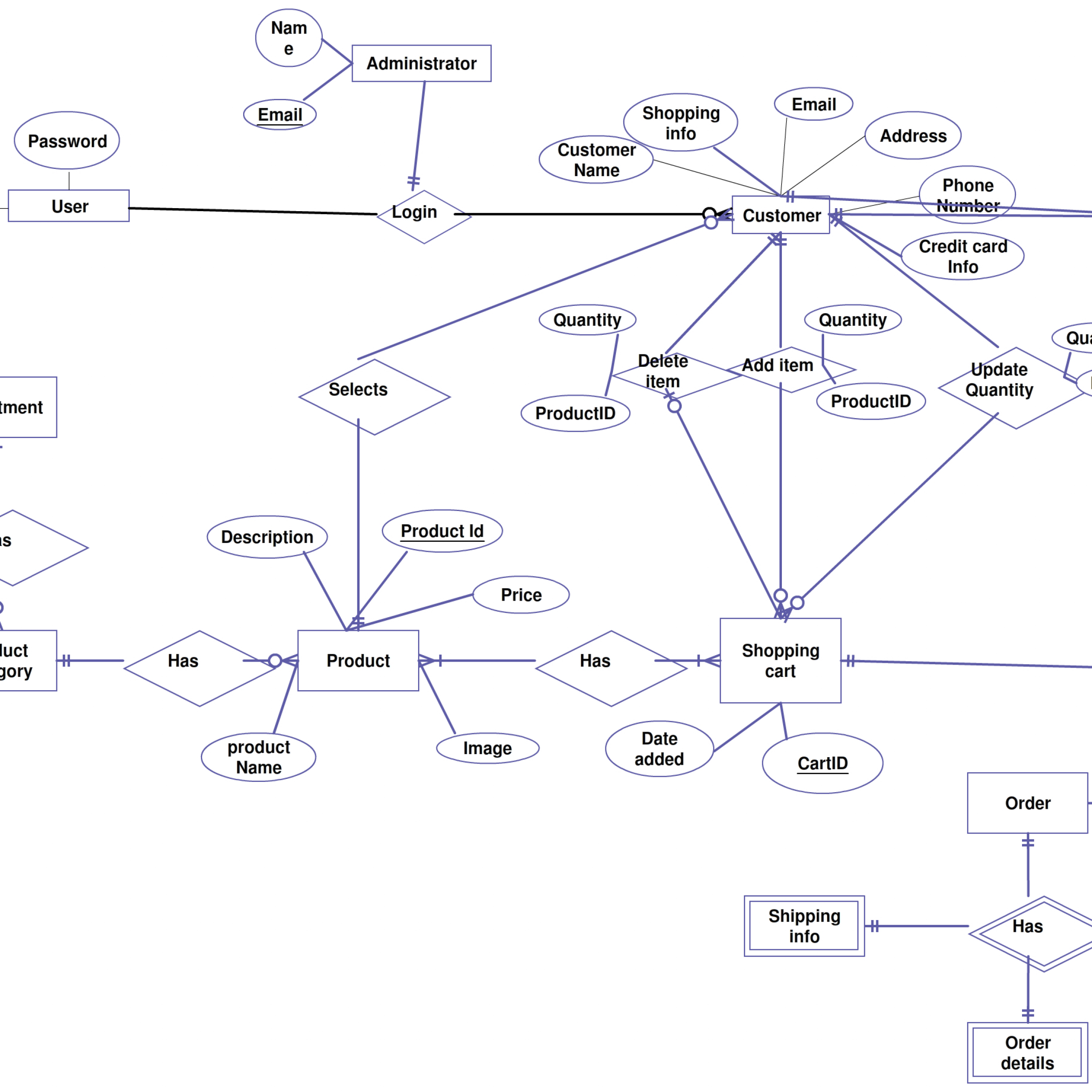 Er Diagrams Help Us To Visualize How Data Is Connected In A regarding Er Diagram Gym Management System