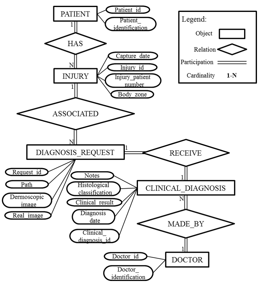 Er-Model From Hospital Pedro Hispano Database.   Download with Er Diagram Hospital