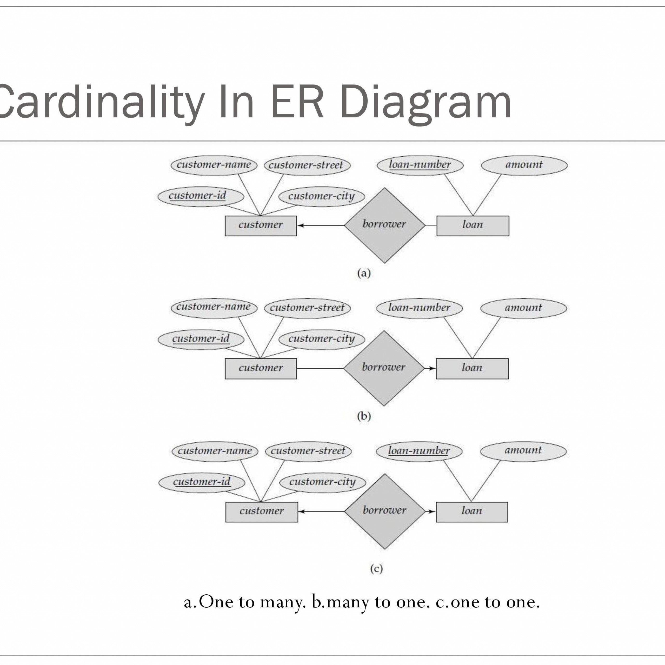 Er Relational Model - Powerpoint Slides in Mapping Of Er Diagram To Relational Model Examples