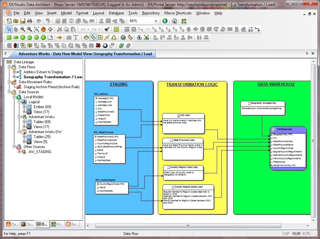 Er/studio Data Architect. - Er/studio Data Architect with Er Studio