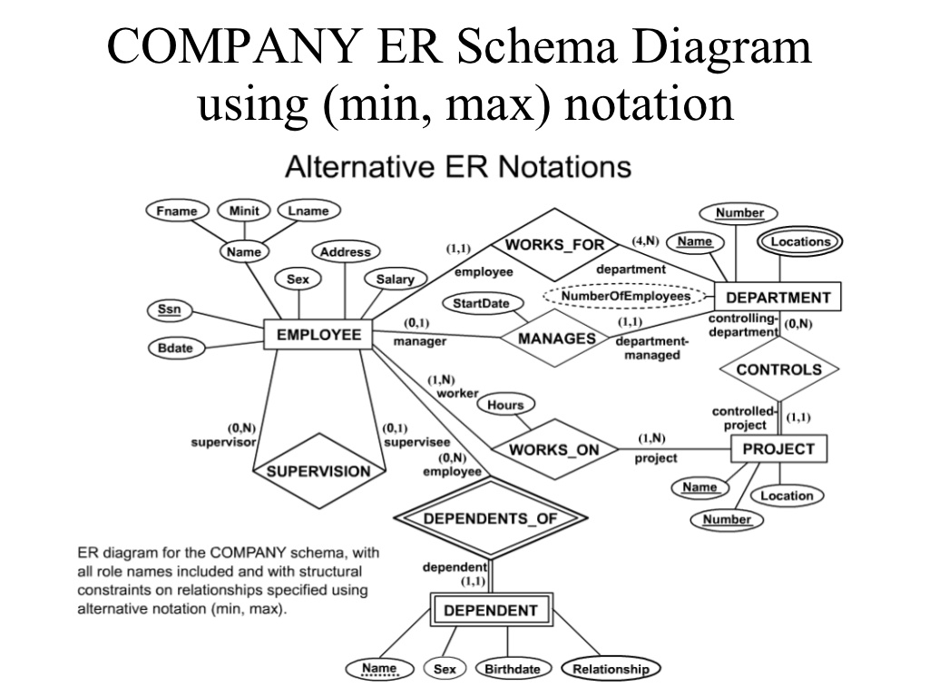 Erd Examples inside Er Diagram Min Max Notation