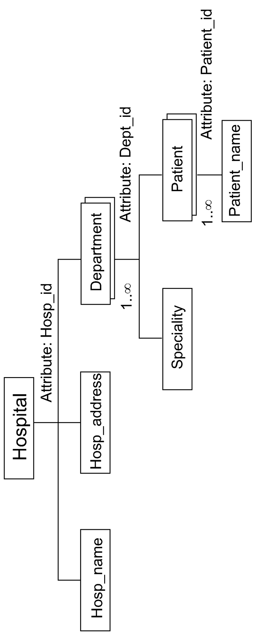 Example Of Xml Schema | Download Scientific Diagram throughout Er Diagram To Xml Schema