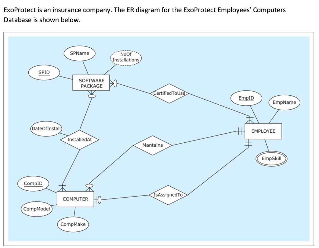 Exoprotect Is An Insurance Company. The Er Diagram with Er Diagram Chegg