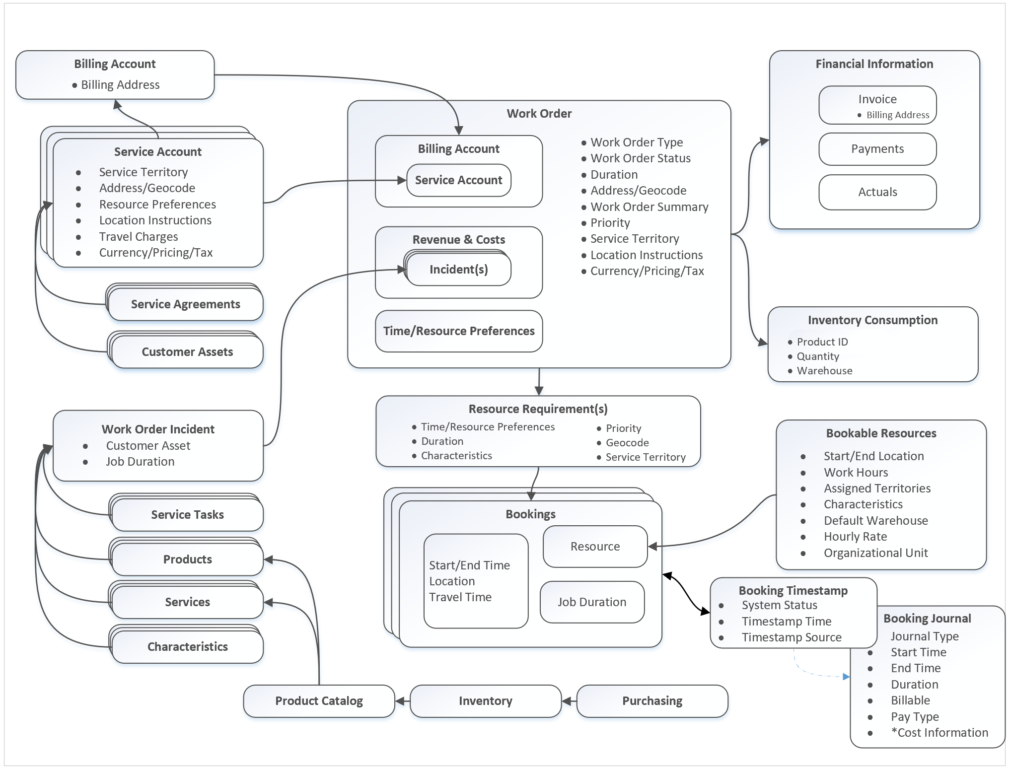 Field Service Work Order Architecture | Microsoft Docs for Er Diagram Dynamics 365