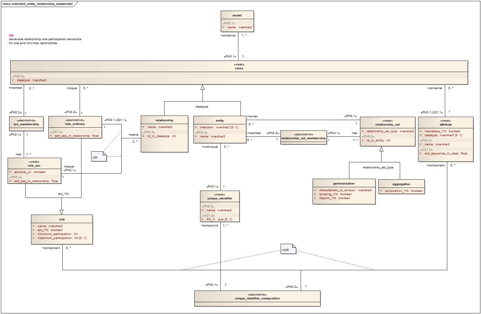 File:entity Relationship Metamodel - Wikipedia regarding Er Diagram Uml