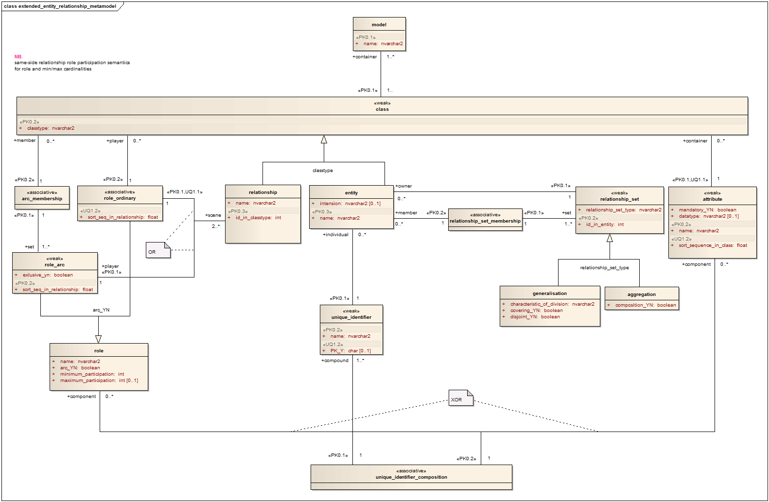 File:entity Relationship Metamodel - Wikipedia with Er Diagram To Uml