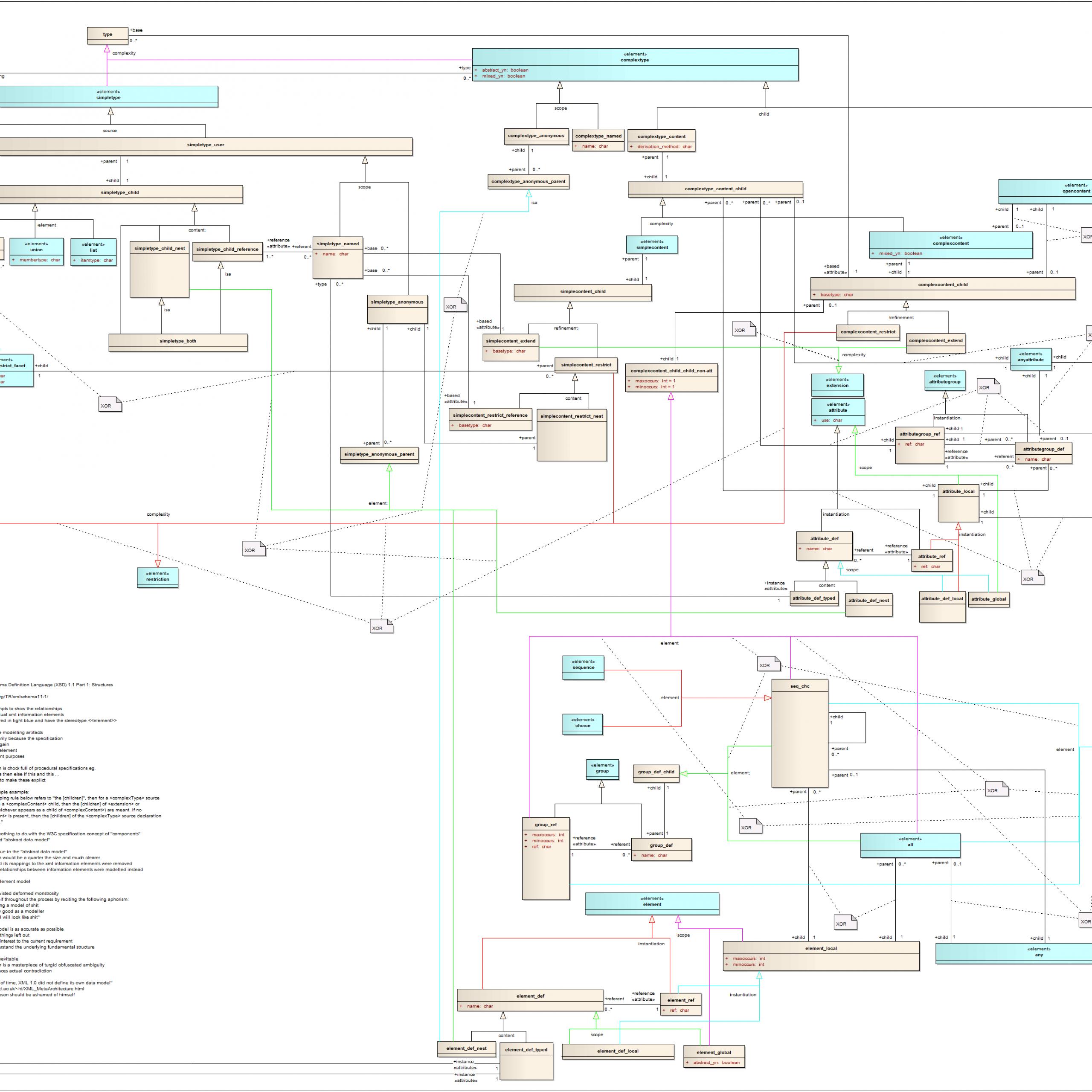 File:xsd Entity-Relationship Model - Wikimedia Commons in Er Diagram To Xml Schema