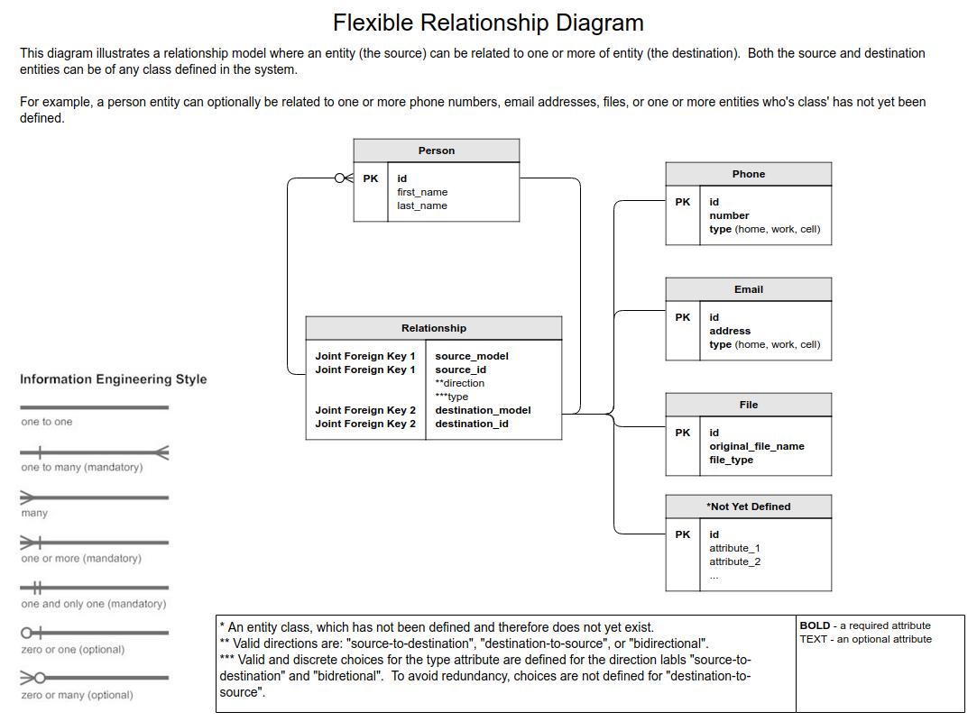 Flexible Data Model Relationships In Django - Stack Overflow for Er Diagram Optional Attribute