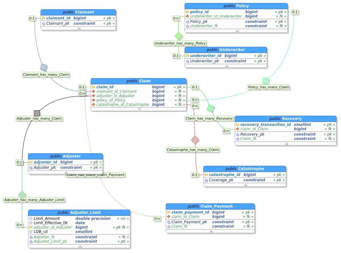 Gene Dan's Blog with regard to Er Diagram Latex