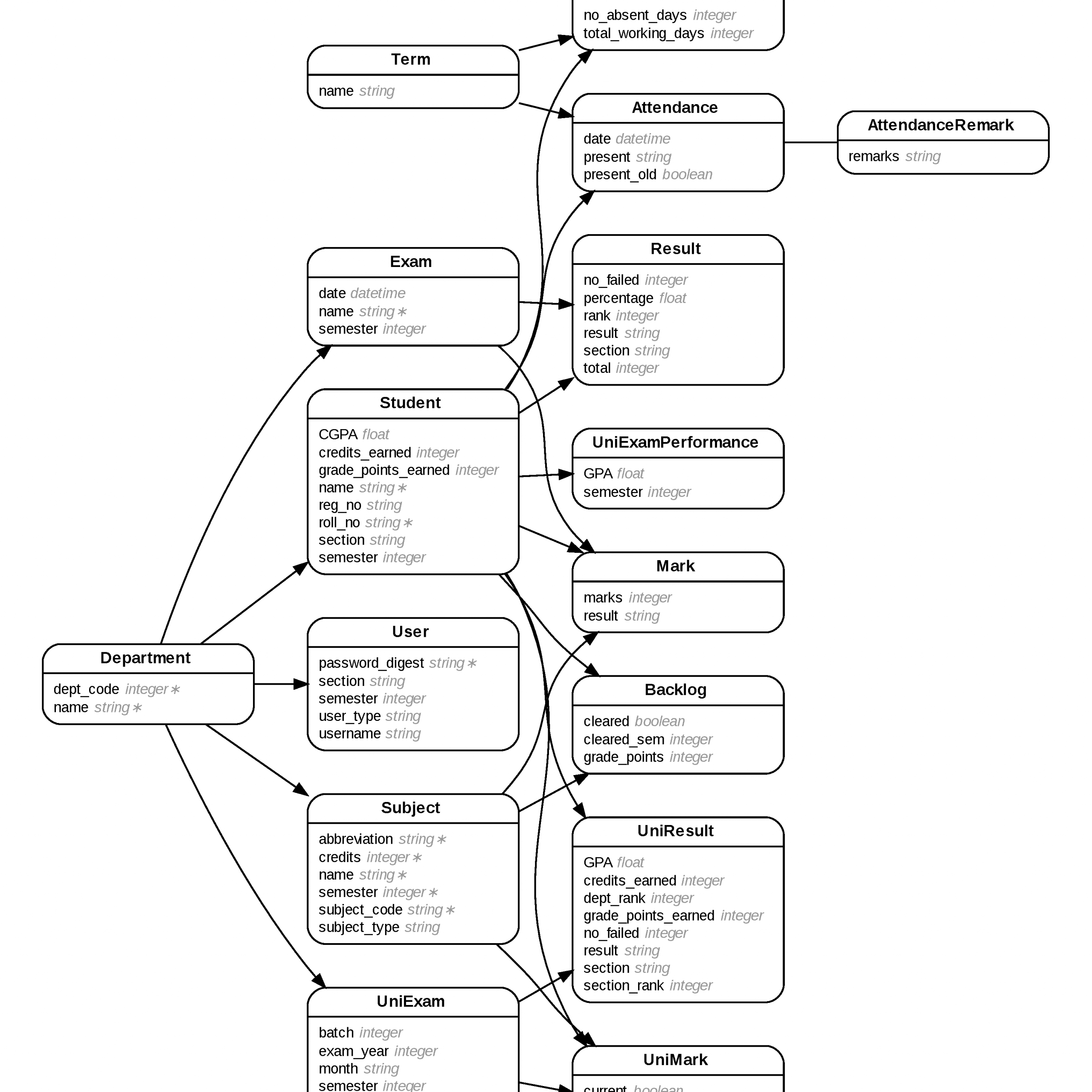 Generate Entity-Relationship Diagrams From Rails intended for Generate Entity Relationship Diagram From Database