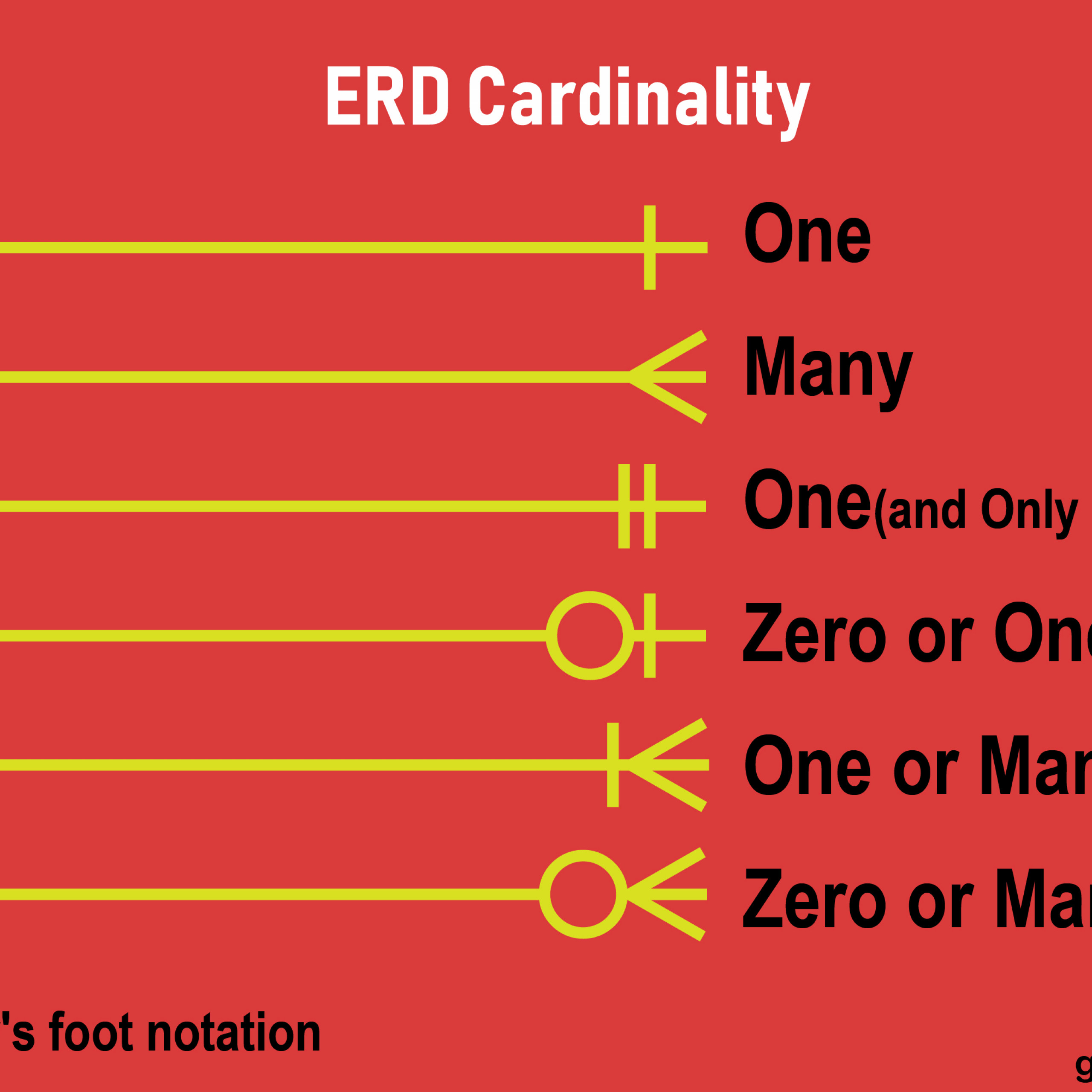 Getting Started With Entity Relationship Diagram(Erd) For throughout Erd Cardinality