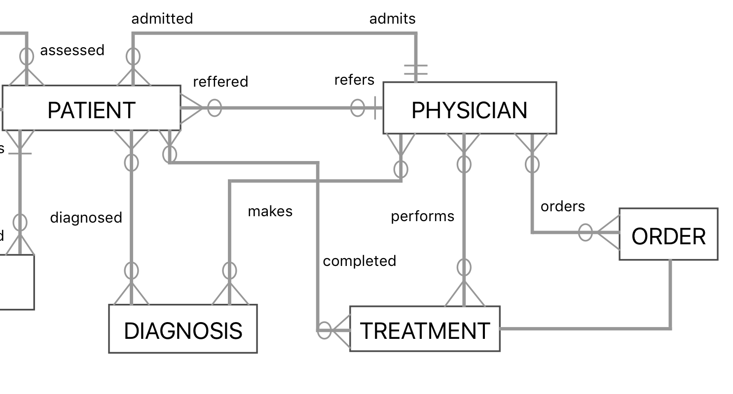 How Can I Model A Medical Scenario In An Entity-Relationship within Er Diagram Has A Relationship
