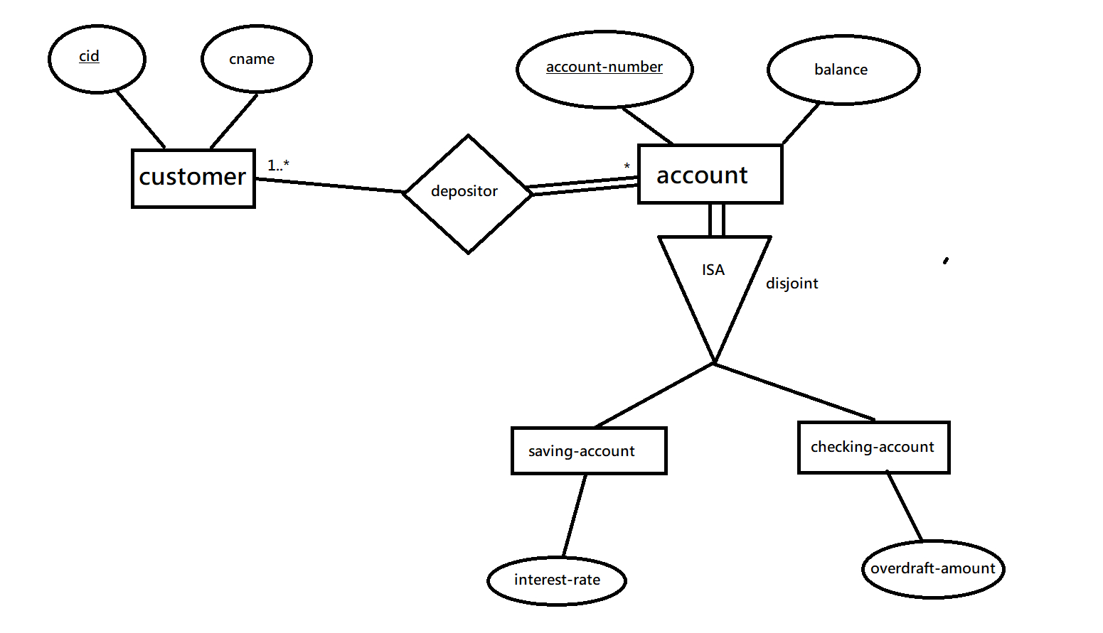 How To Add A Foreign Key Constraint References To The Is-A inside Er Diagram Isa Relationship