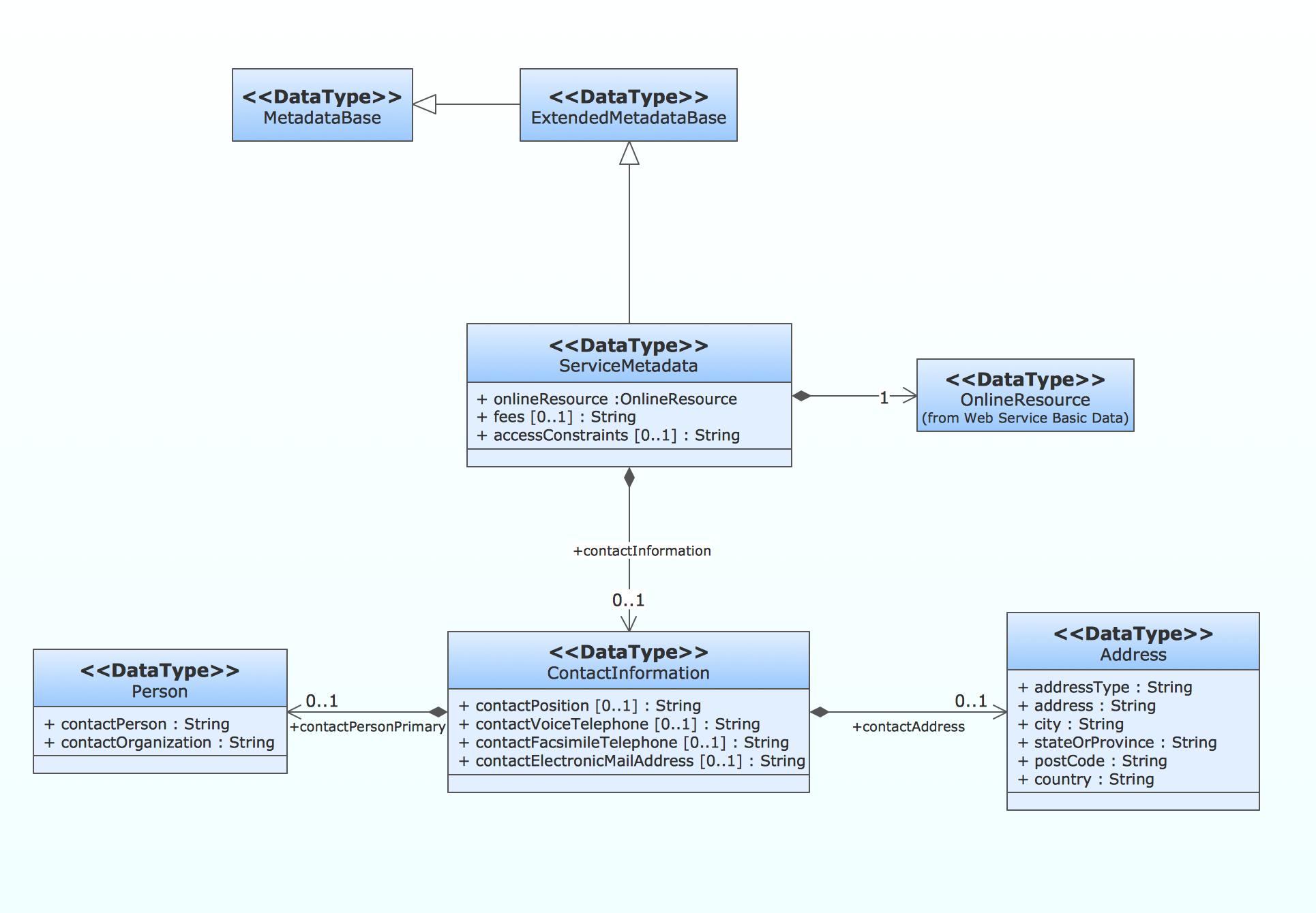 How To Create A Uml Diagram for Er Diagram Uml