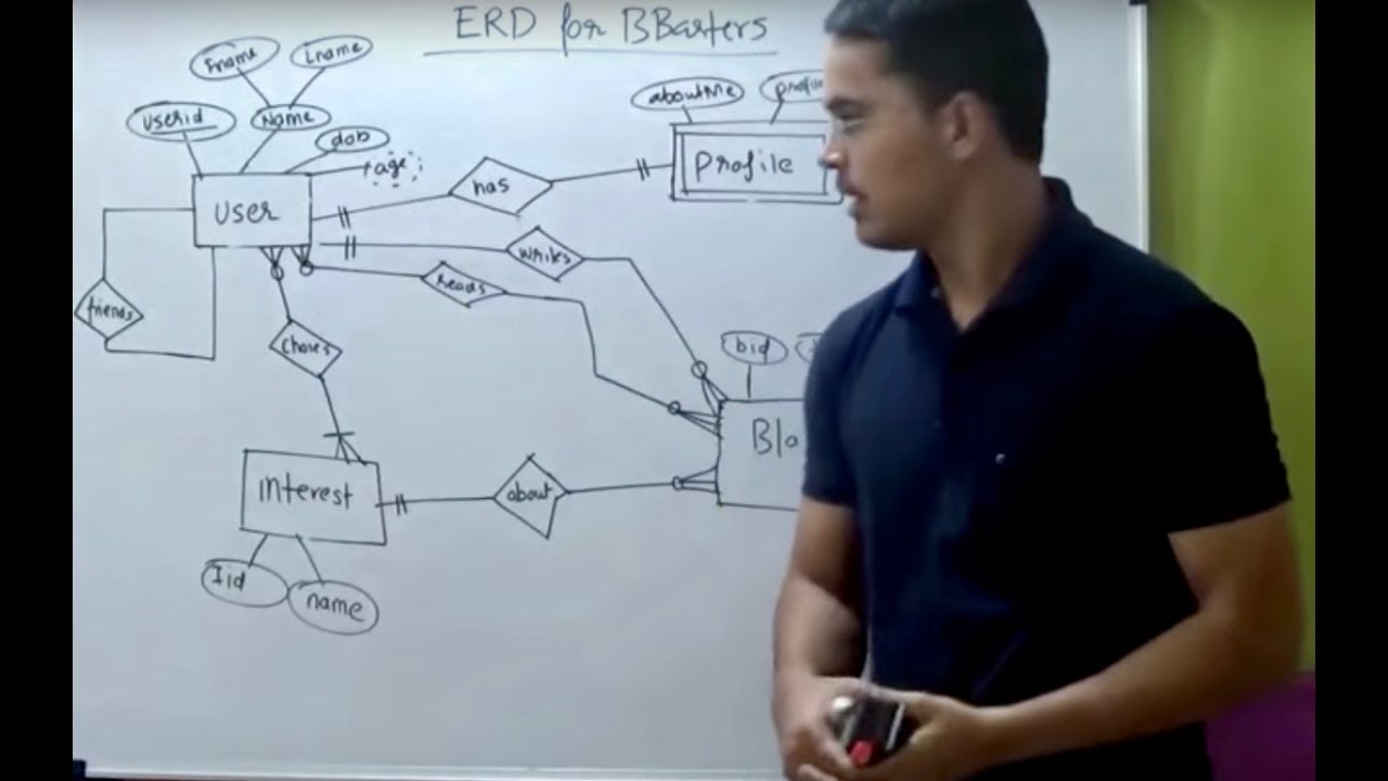 How To Draw Er Diagram throughout How To Draw Er Diagram Youtube