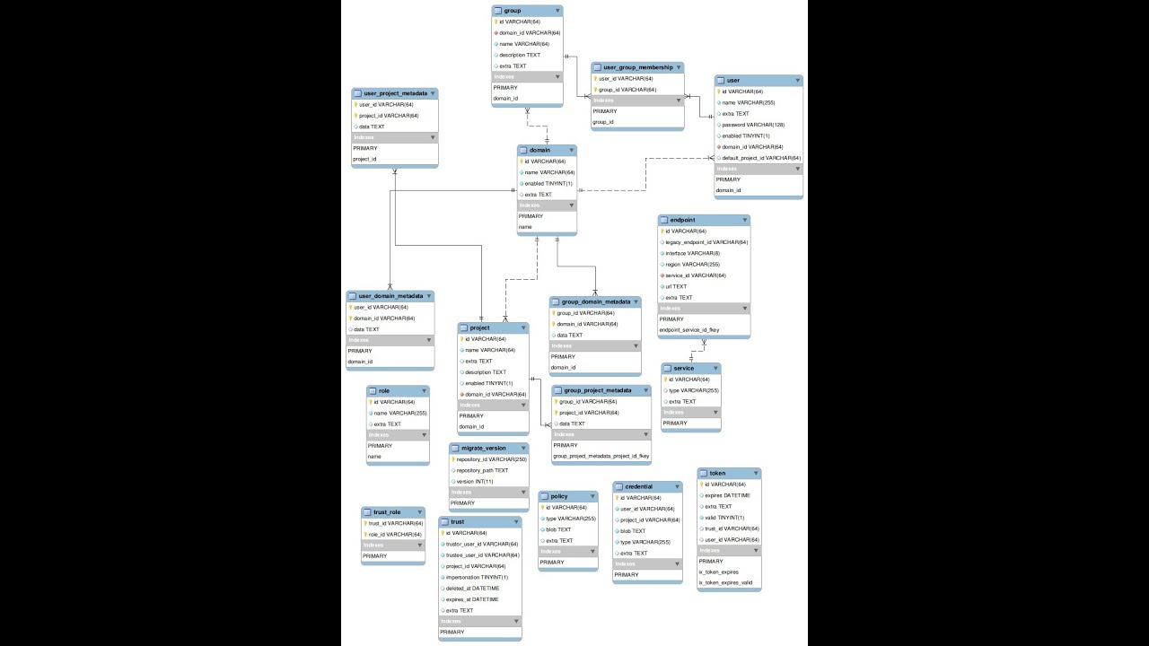 How To Generate Er Diagram From Existing Database pertaining to Generate Er Diagram From Database