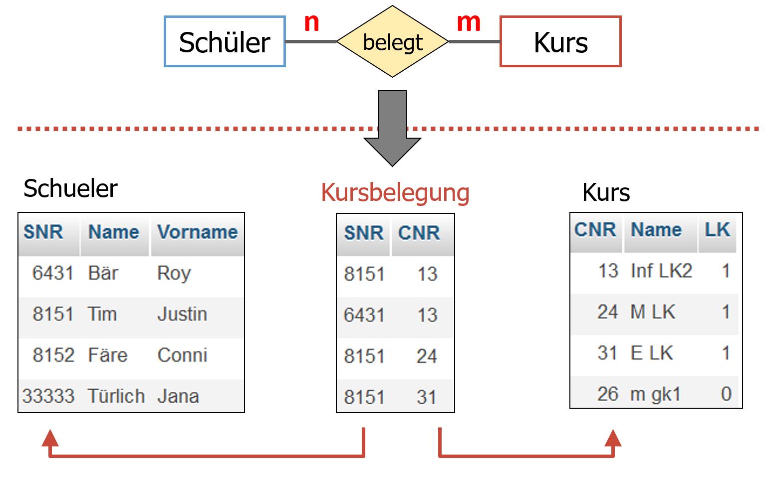 Inf-Schule   Entwurf Von Datenbanken » Vom Er- Zum within Er Diagramm N M Beziehung