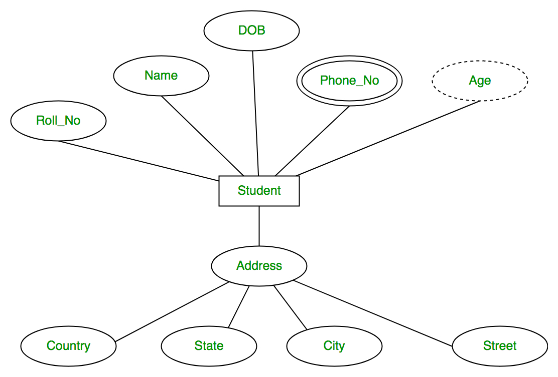 Introduction Of Er Model - Geeksforgeeks with Er Diagram Composite Attribute