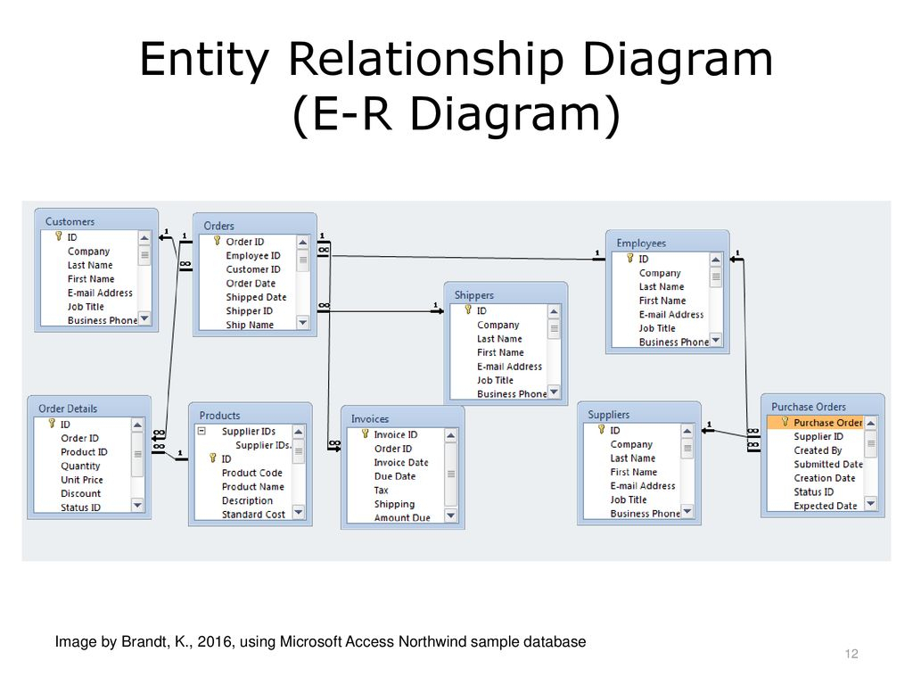 Introduction To Health Care Data Analytics - Ppt Download for Er Diagram Access 2016