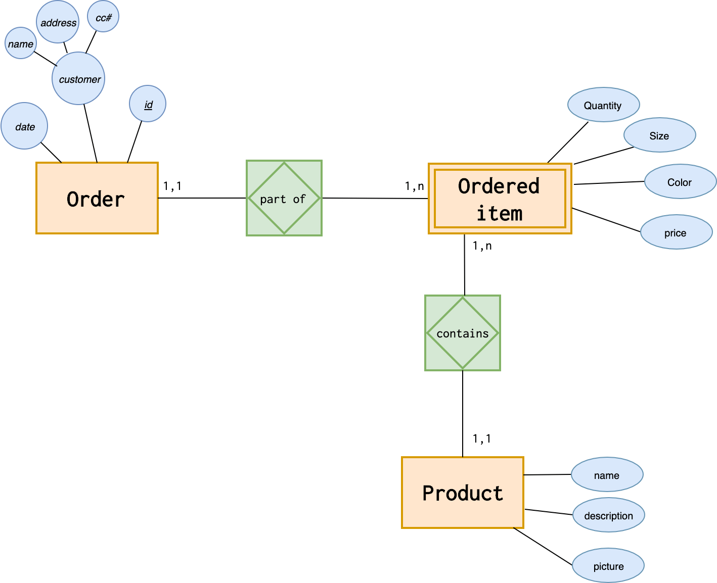 Introduction To The Er Data Model with regard to Weak Relationship Er Diagram