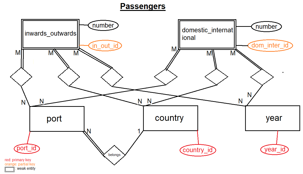 Is My Er-Diagram For Yearly Data On Trade And Transportation in Data Entity Diagram