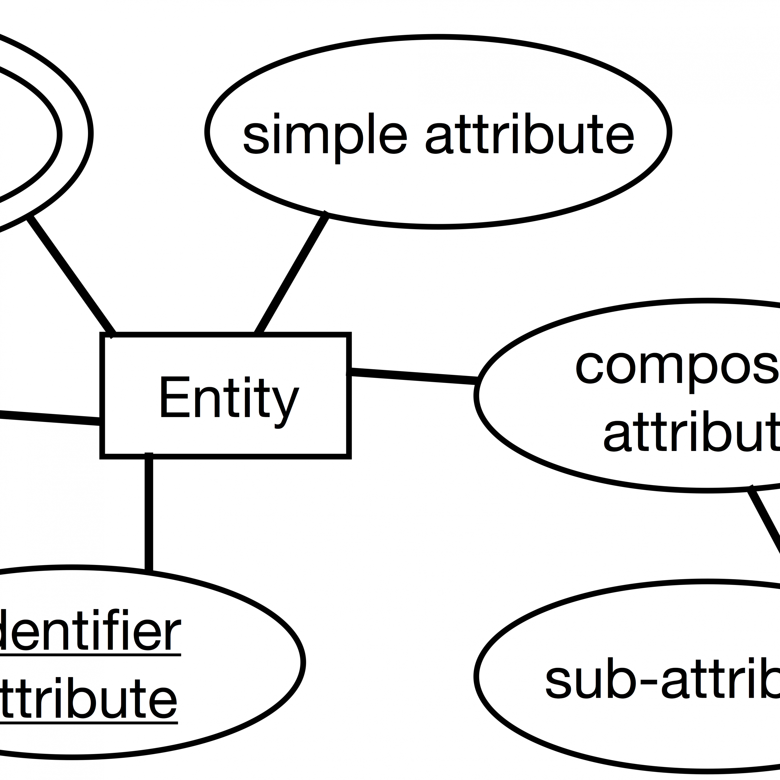 Iste-608 Study Guide, Part 2 · Briennakh intended for Er Diagram Composite Attribute
