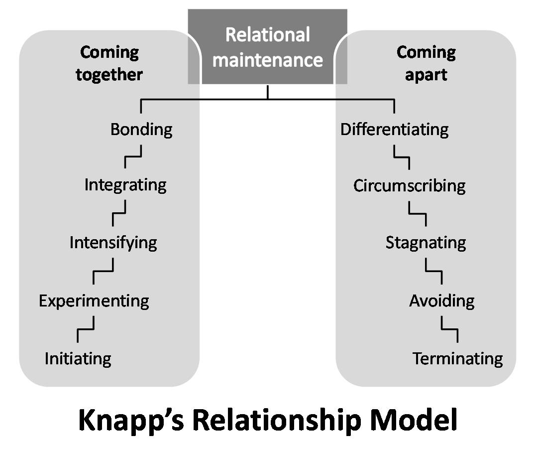 Knapp's Relationship Model intended for Relationship Model