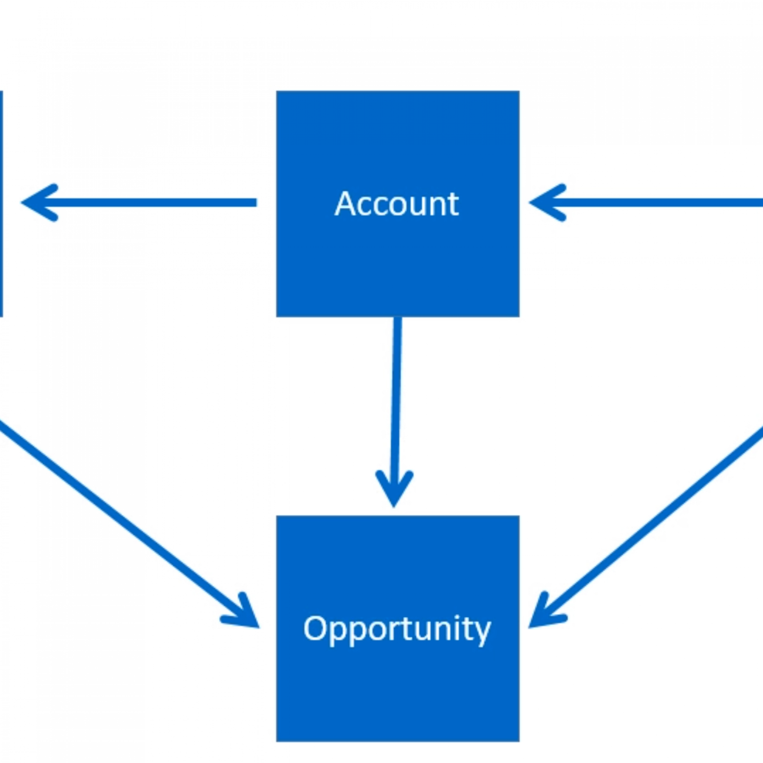 Learn, Do, Earn With Dynamics 365 — Session 2- Demeny.co.uk within Er Diagram Dynamics 365