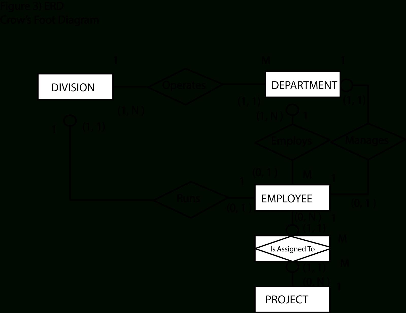 Learning Journal : Week 5: Entity Relationship Diagram (Er inside Er Diagram 0 1