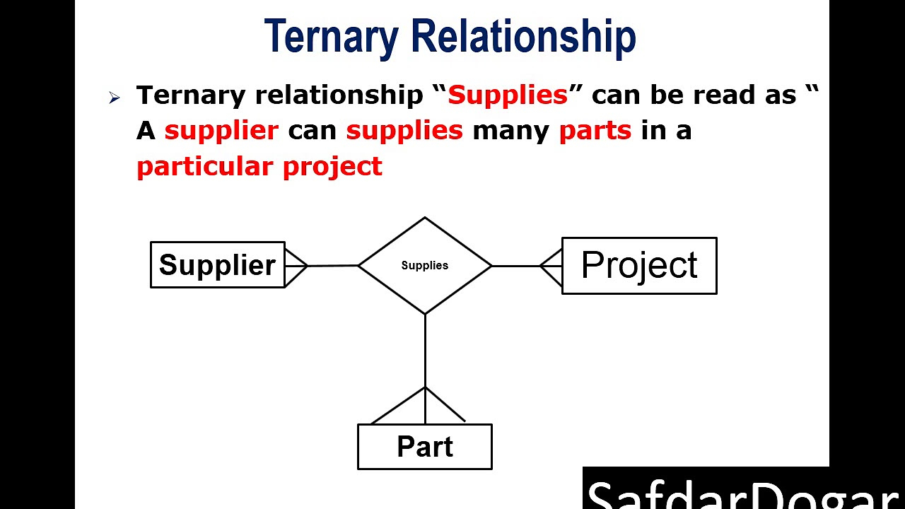 Lecture 29 Ternary Relationship In Dbms for Is A Relationship In Dbms