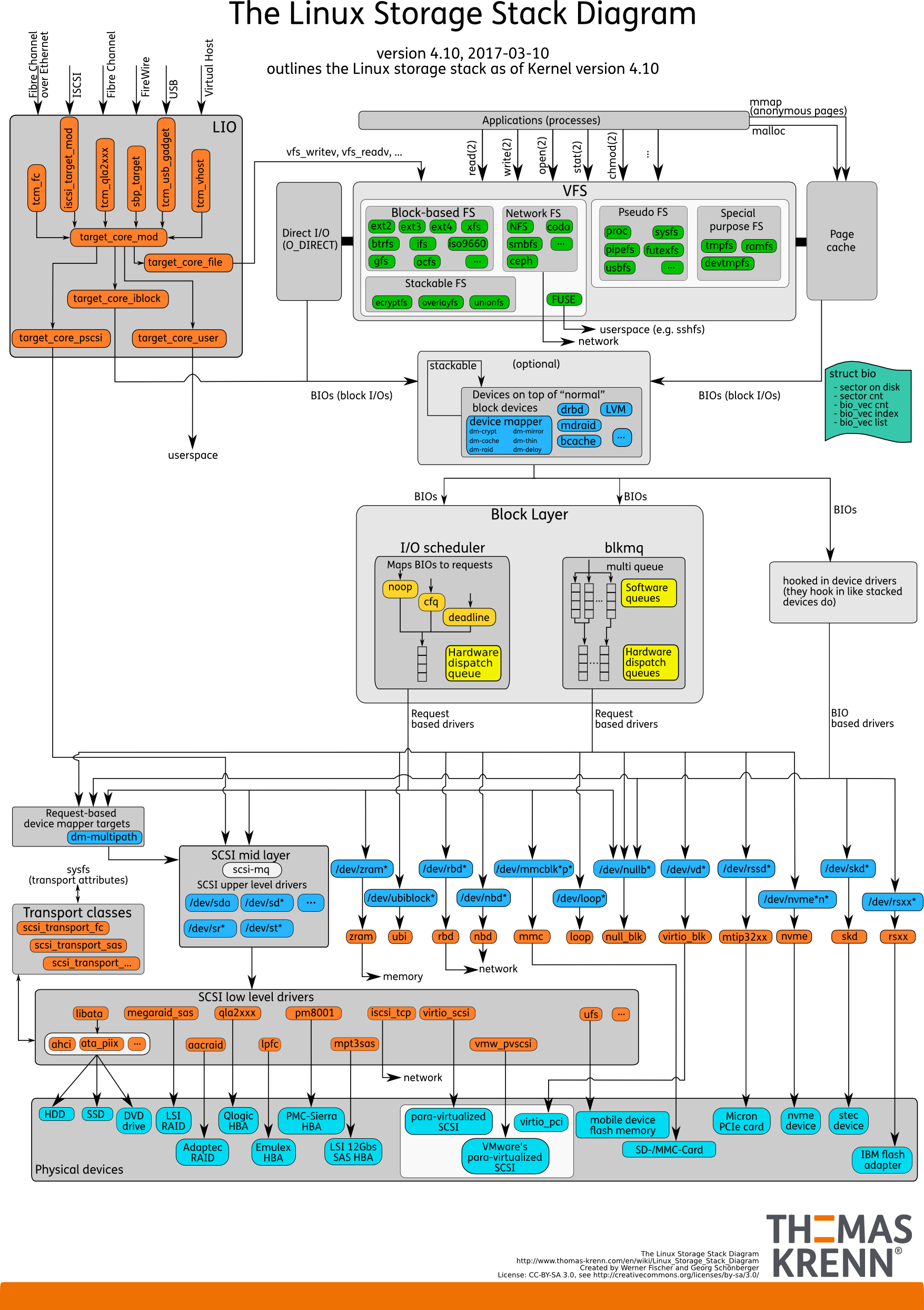 Linux Storage Stack Diagram - Thomas-Krenn-Wiki with Er Diagram Linux