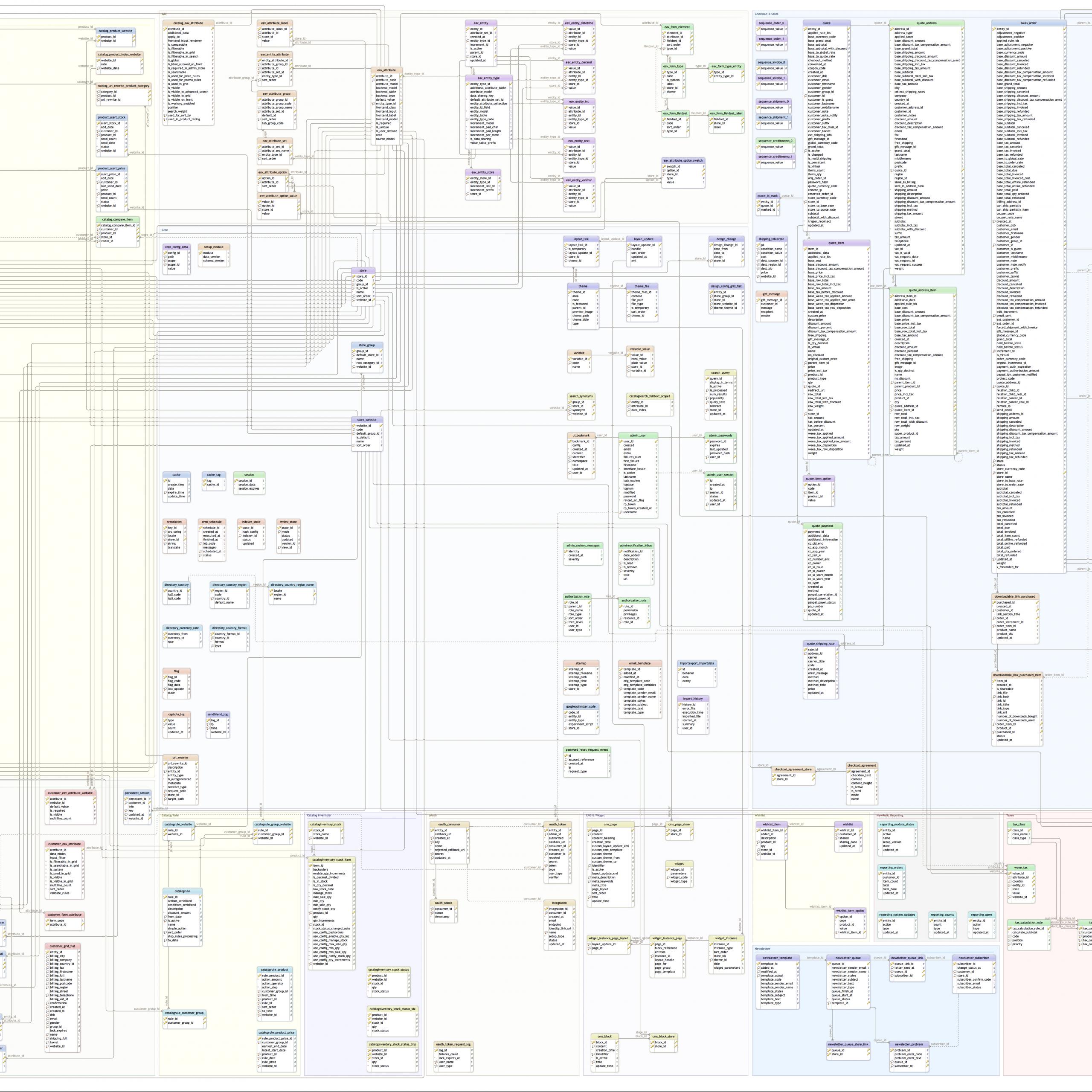 Magento Ce 2.1.3 Database Diagram – Anna Völkl with regard to Magento 2 Er Diagram