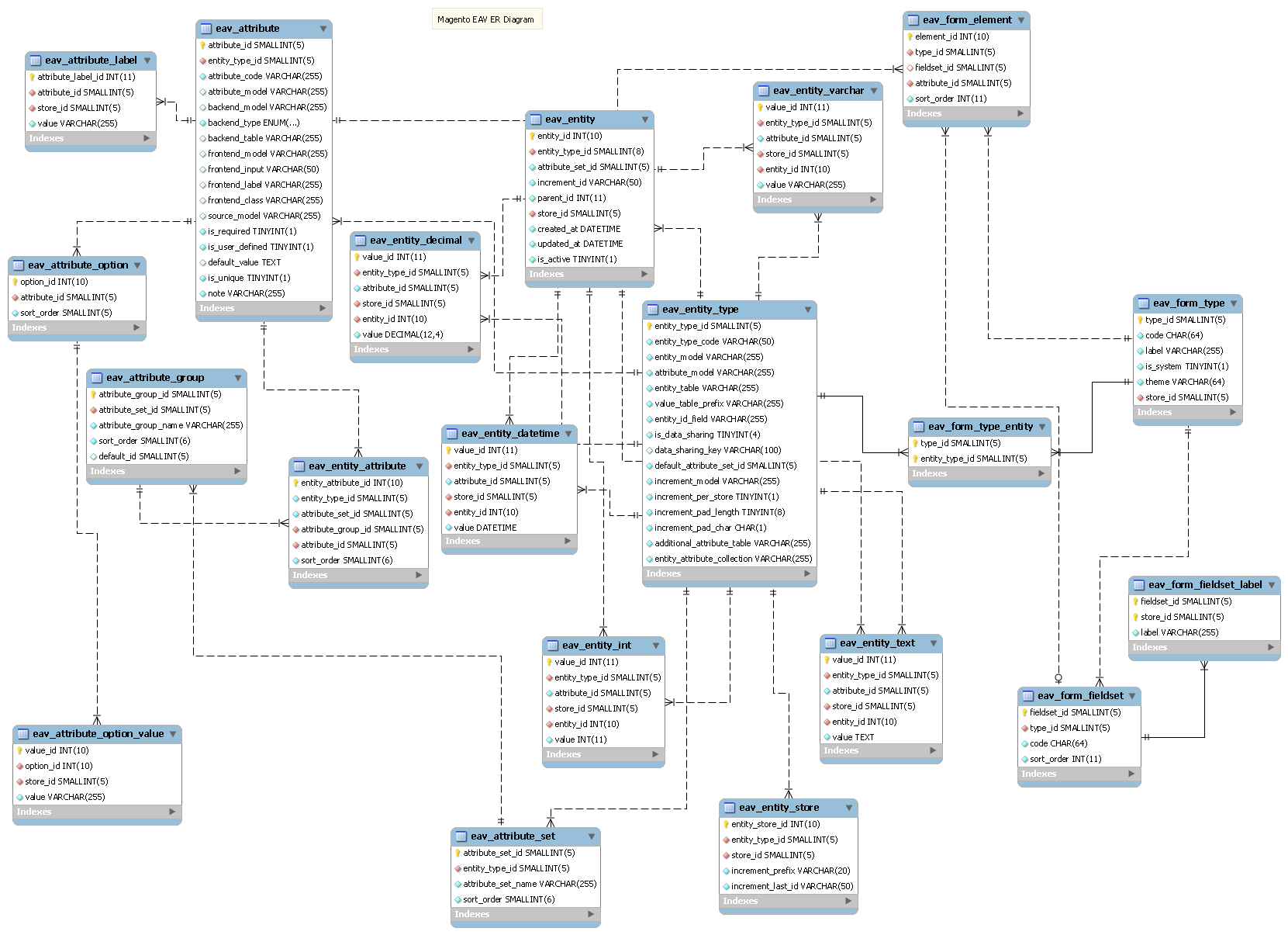 Magento: How Does [Db: Table {Eav_Attribute} -> Field with Magento 2 Er Diagram
