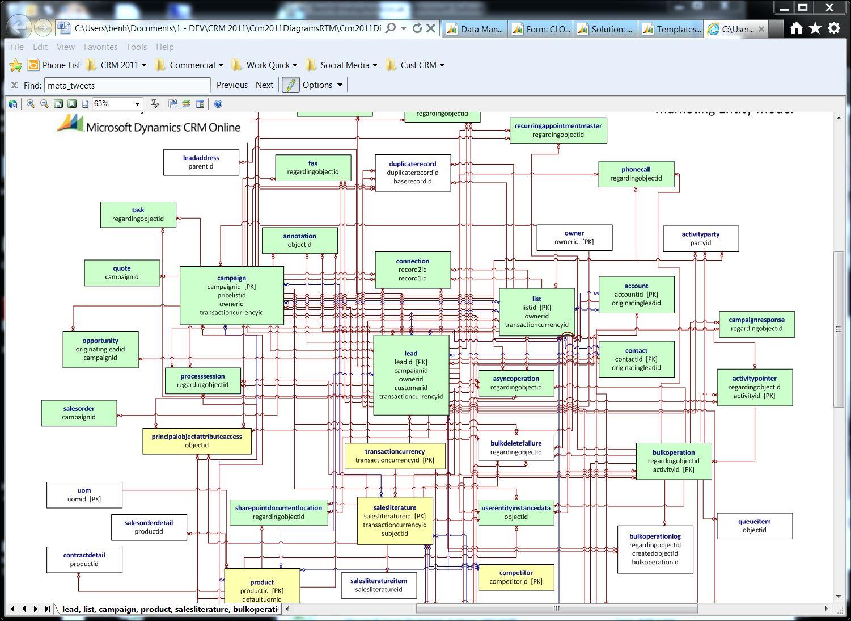 Microsoft Dynamics Crm 2011 Entity Relationship Diagrams in Entity Relationship Diagram For Customer Relationship Management