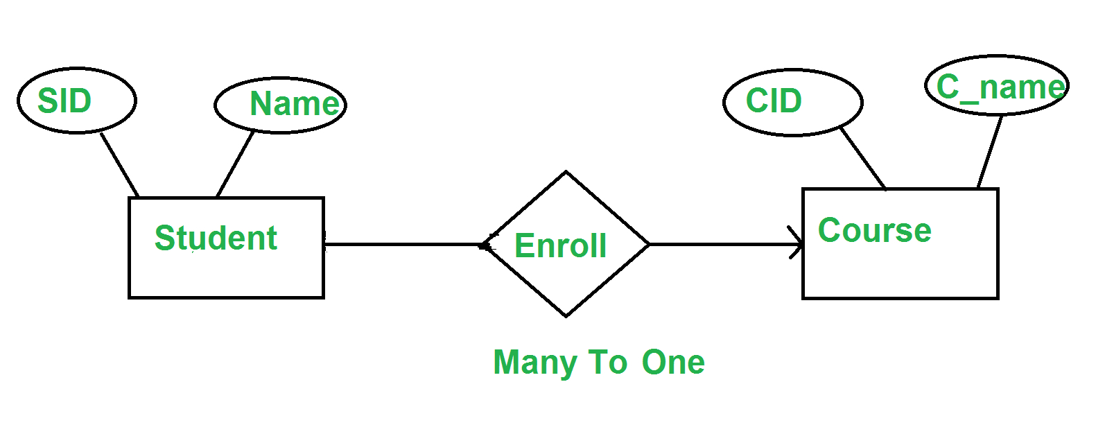 Minimization Of Er Diagrams - Geeksforgeeks for 1 To 1 Relationship Er Diagram