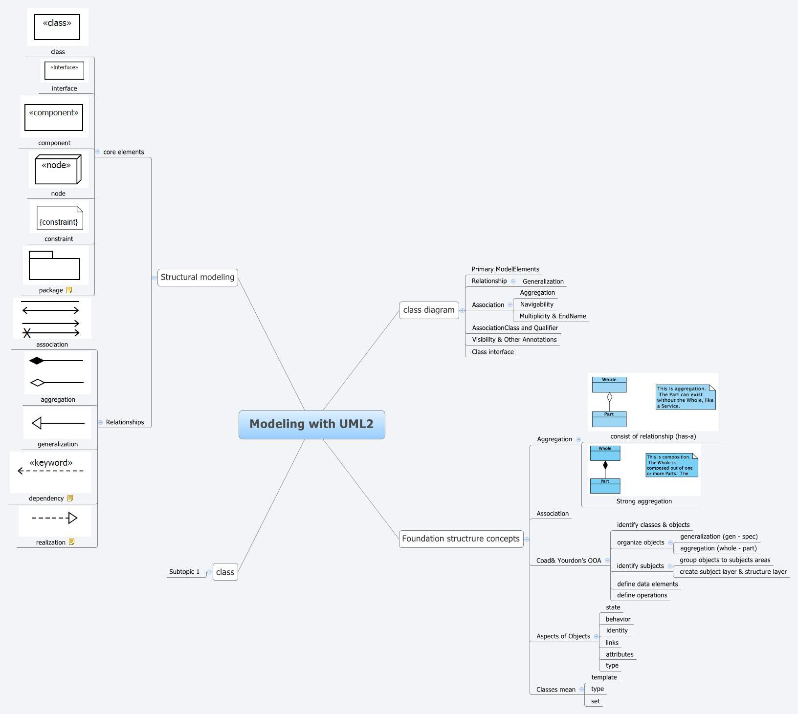 Modeling With Uml2 - Xmind - Mind Mapping Software regarding Xmind Er Diagram