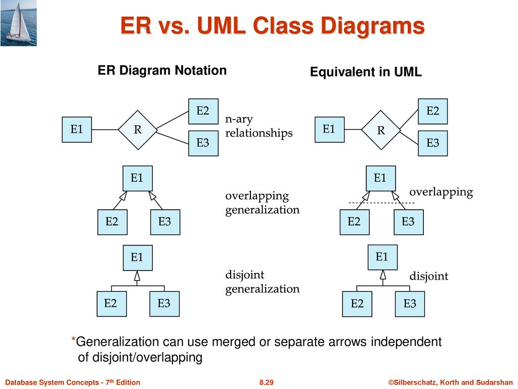 Module 8 – Database Design Using The E-R Model - Ppt Download pertaining to Er Diagram Arrows