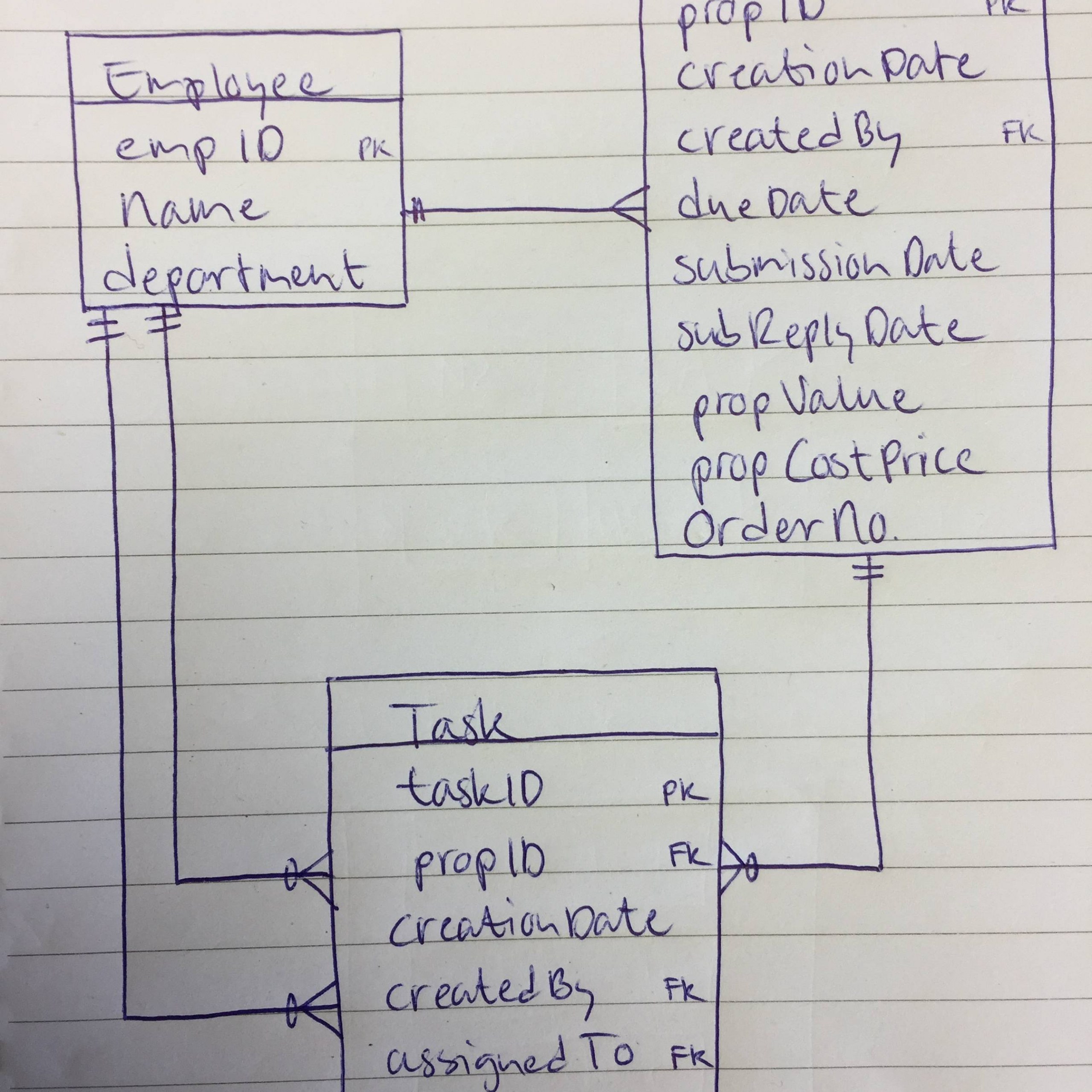 Multiple One To Many Relationships Between Tables - Database pertaining to Er Diagram One To Many