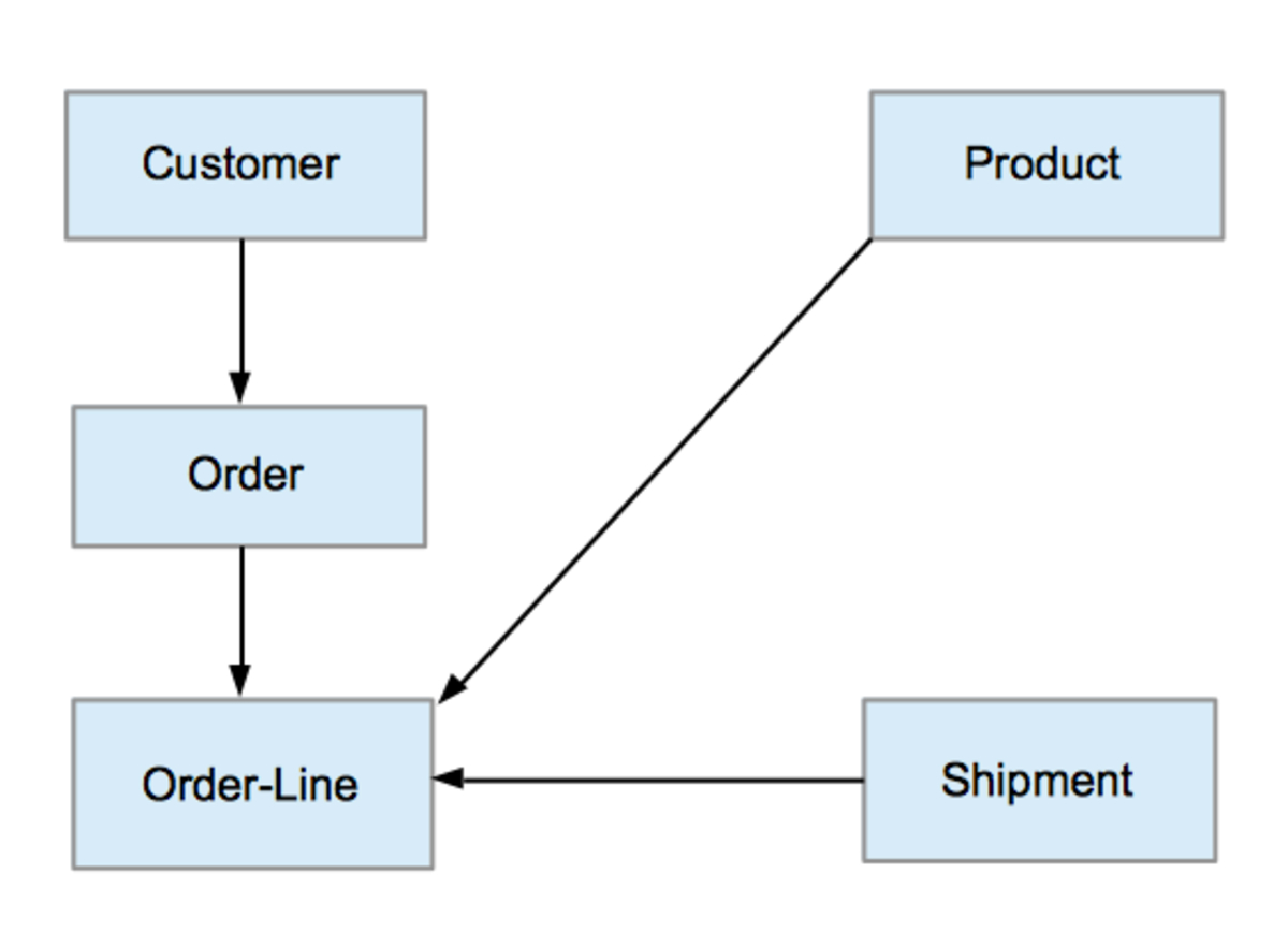 Network Model - Wikipedia regarding Dbms Diagram
