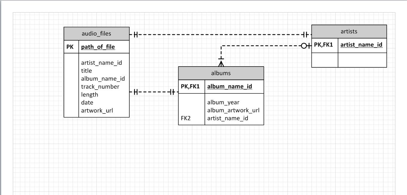 New To Databases - Does My Erd Reflect Good Database Design throughout Database Design Erd