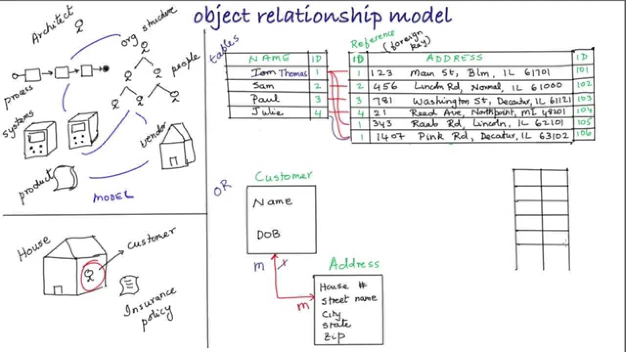 Object Relationship Modeling For Business Architects inside Relationship Model