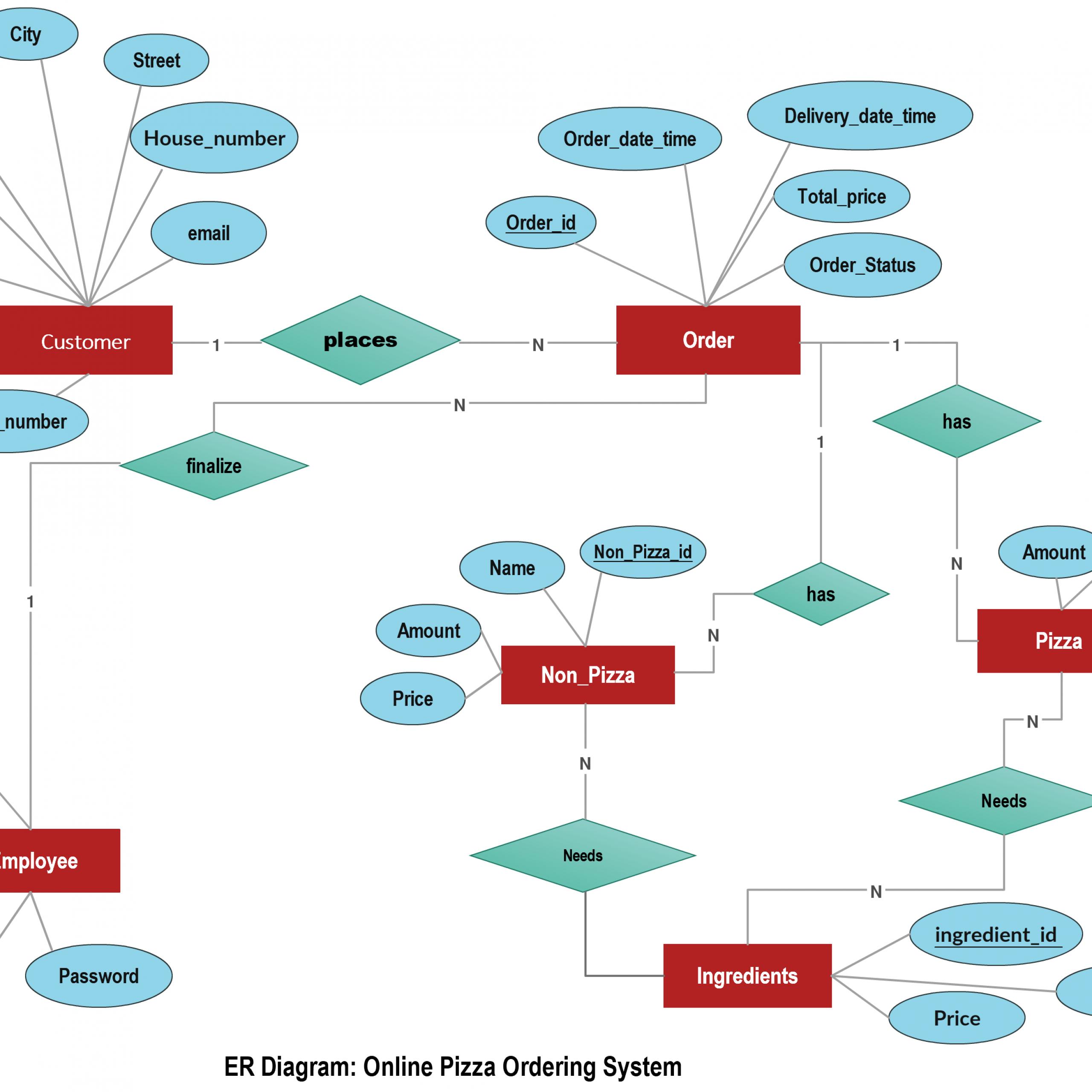 Online Pizza Ordering System Illustrated Using An Er Diagram for Make Erd Diagram Online